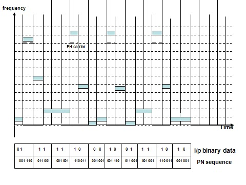 frequency hopping spread spectrum applications