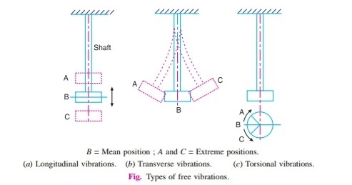 mechanical vibrations theory and applications kelly solutions