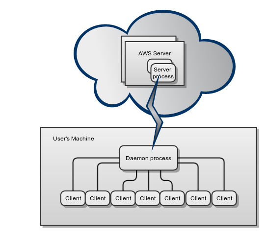 multi-tier distributed software applications