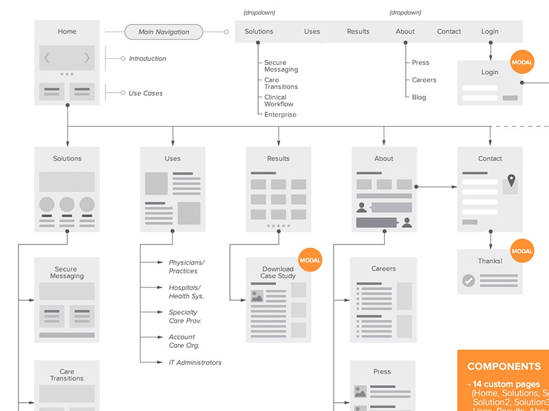 customer journey process map for application download