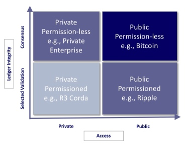 distributed ledger technology applications and implications