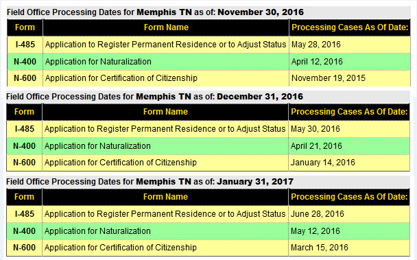 timeline of citizenship application in canada from submission to oath